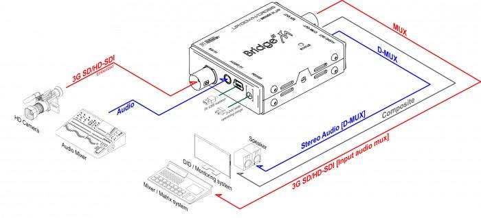 (주)디지털포캐스트 Bridge M Series (Micro Type Converter)  8