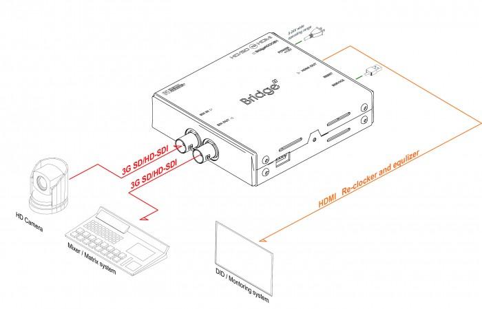 (주)디지털포캐스트 Bridge M Series (Micro Type Converter)  16