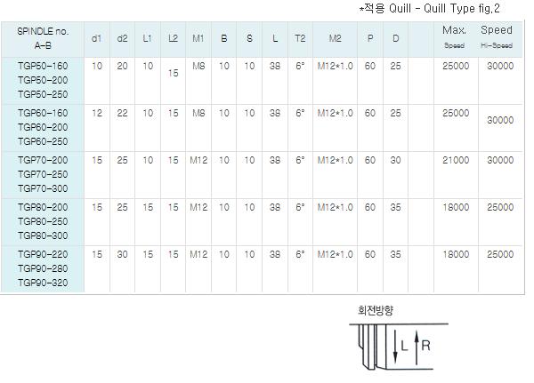 (주)팀스핀들 Grinding 스핀들 TGP Series 1