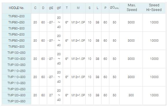 (주)팀스핀들 밀링용 스핀들 TMP Series