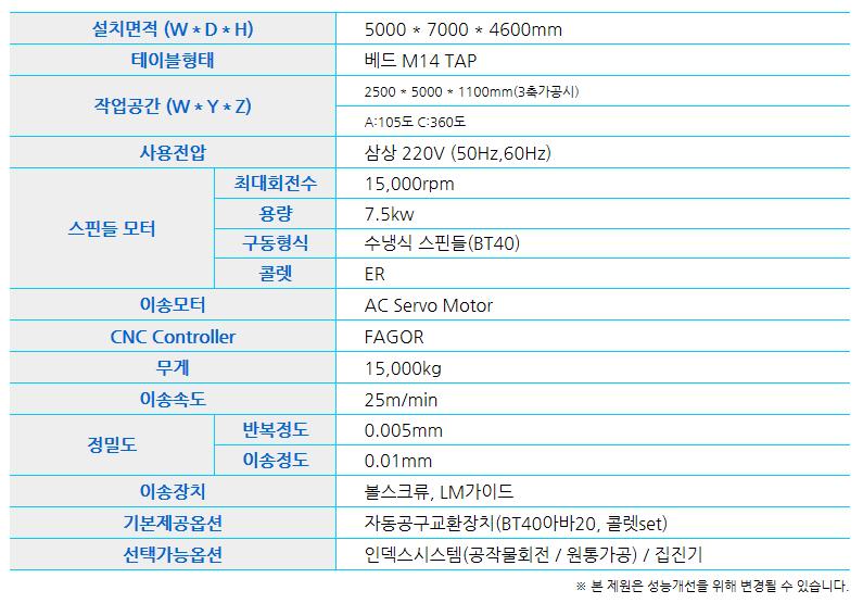 (주)타이니로보 목형, 모형가공기 TinyCNC-W25505AXIS
