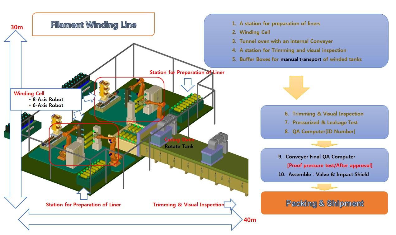 (주)티포엘 LPG, CNG, 수소용기 압력용기 자동화 생산라인  1