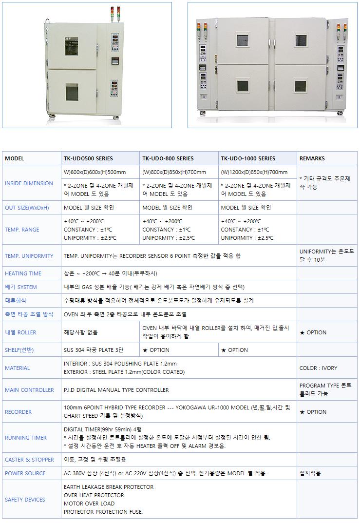 태광엔지니어링 Convection Under-Fill Dry Oven TK-UDO-Series