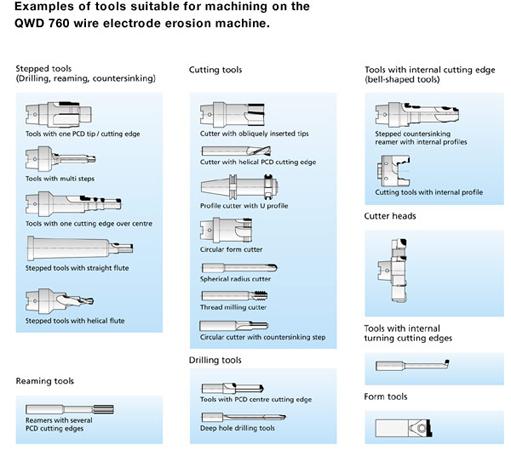 대협특수공구(주) Diamond-Tipped Tools (PCD & PCBN)