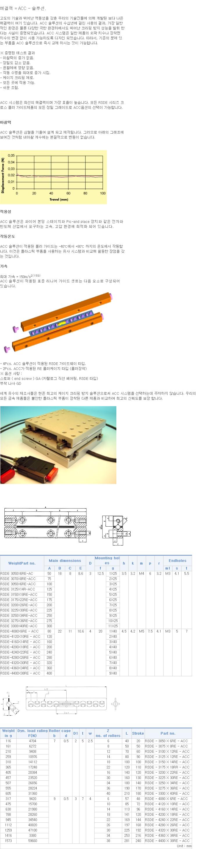 탑텍 미끄럼방지크로스롤러가이드 RSDE Series 1