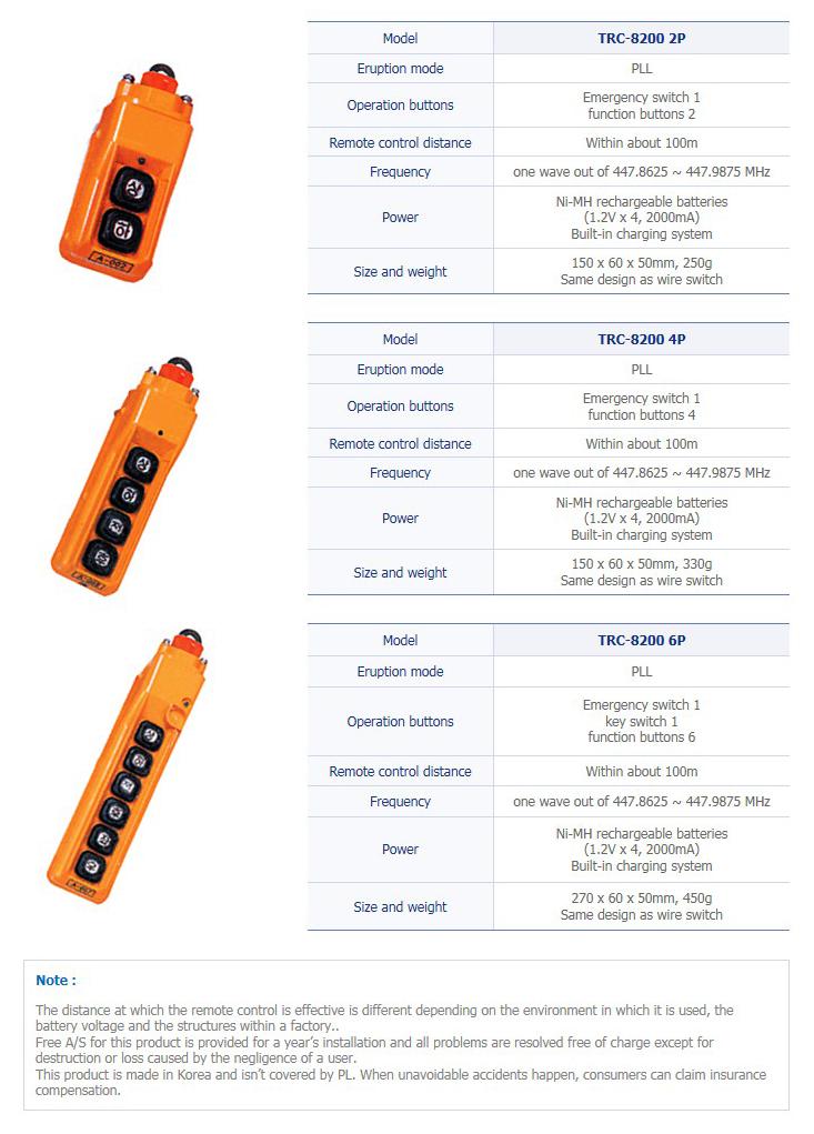 TRSYSTEM Industrial Wireless Remote Control TRC-8200