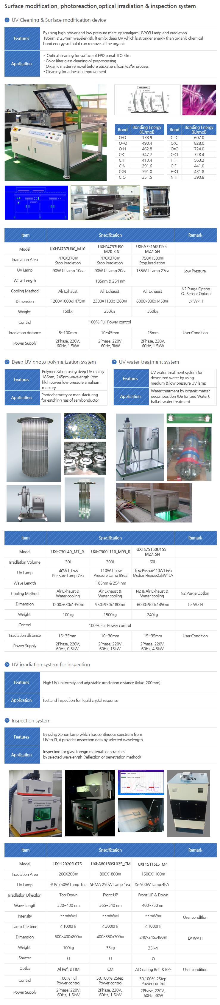 Unilam Modification & Inspection UXI