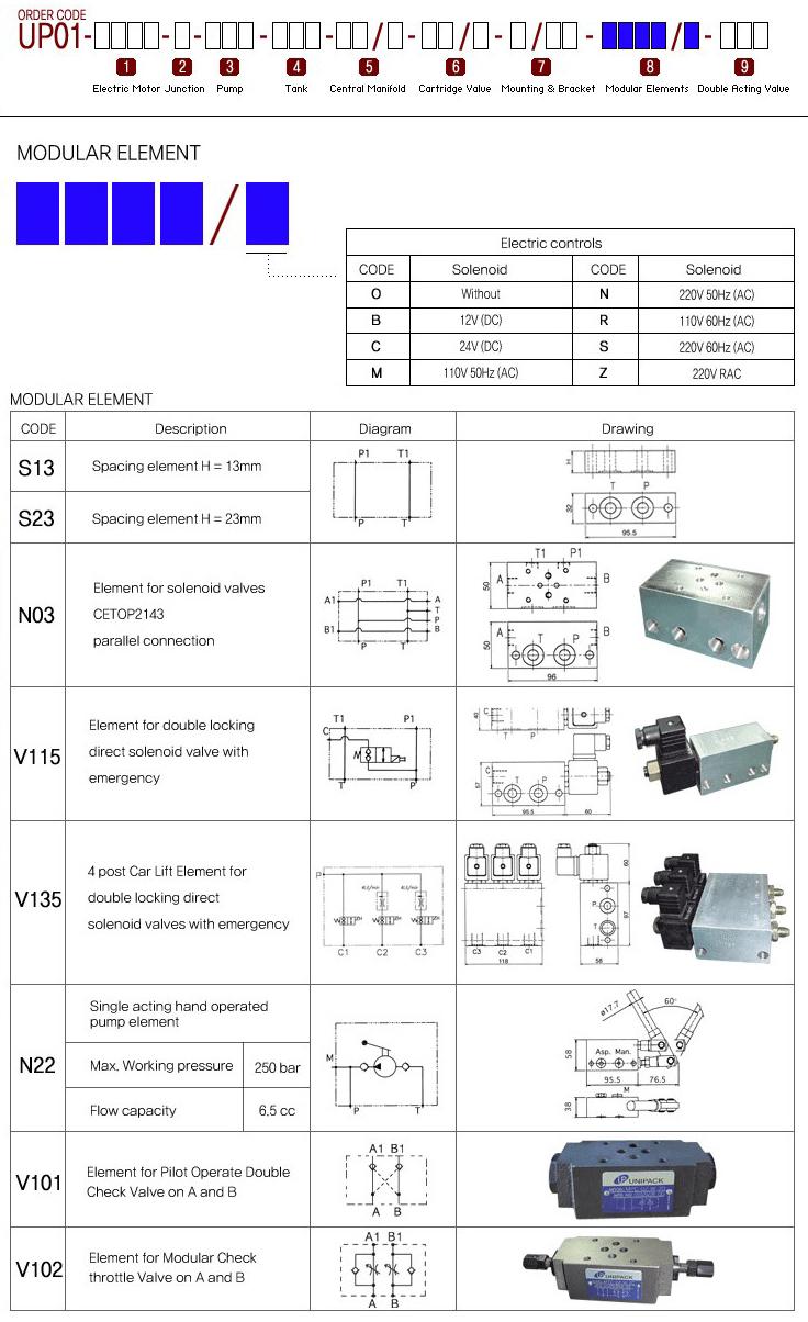Unipack System Modular Elements