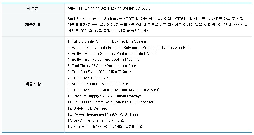 (주)베스테크 Auto Reel Shipping Box Packing System VT5081 1