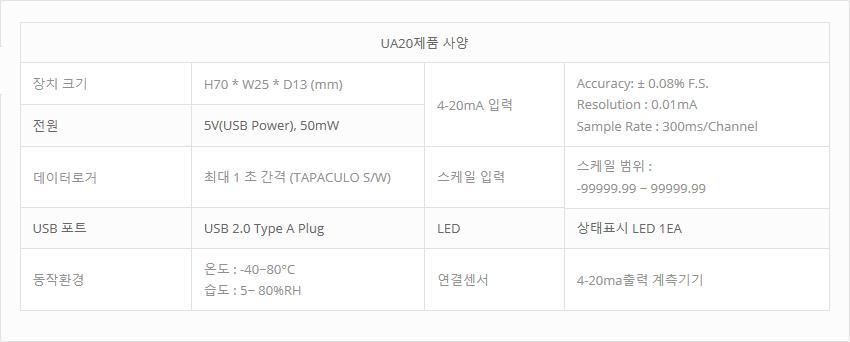 (주)와이즈맥스 USB 온습도 센서 (4-20mA) UA20 1
