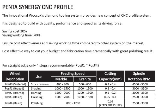WOOSUK Penta Synergy CNC Profile
