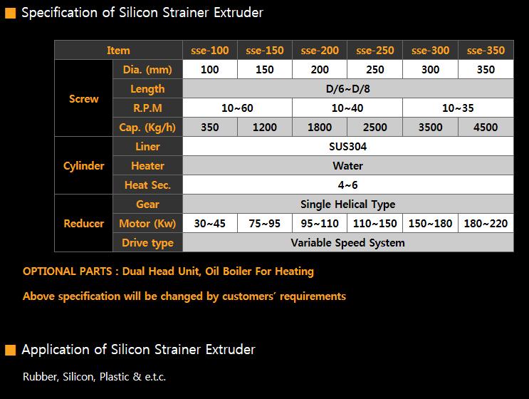 WOOSUNG MACHINERY MFG Strainer Kneader sse Series 1