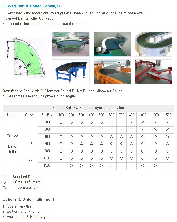 WOOYANG PRECISION Curve Belt, Roller Unit