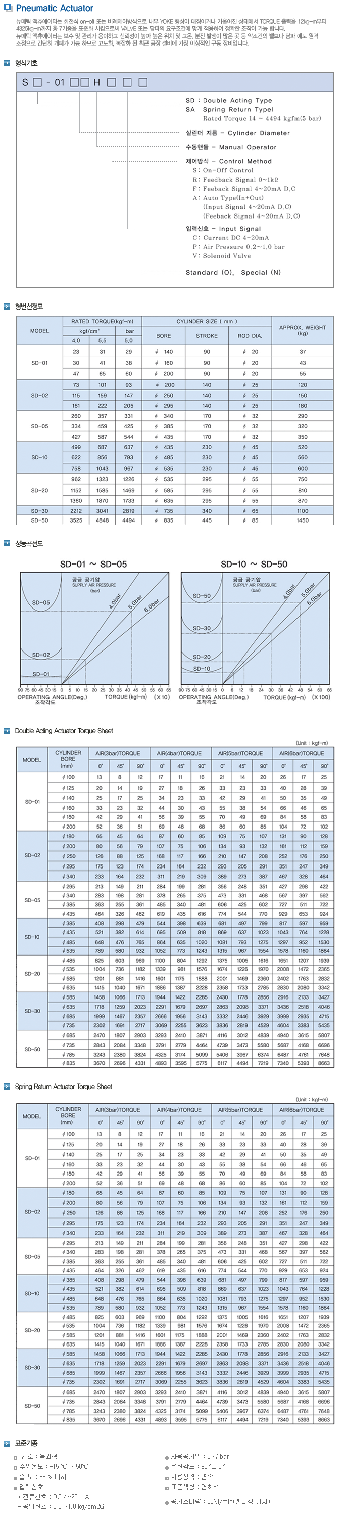 신화기연(주) 공압식 액츄에이터 SD/SA Series 1