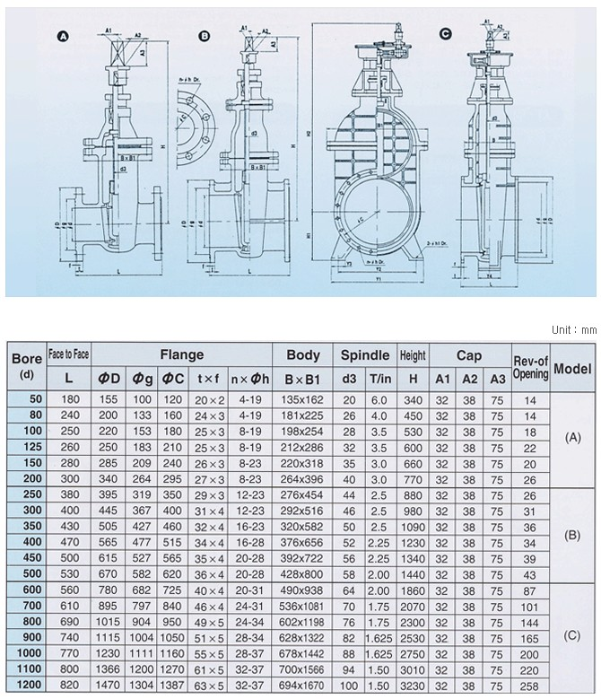Yi Hwan Industry Sluice Valves