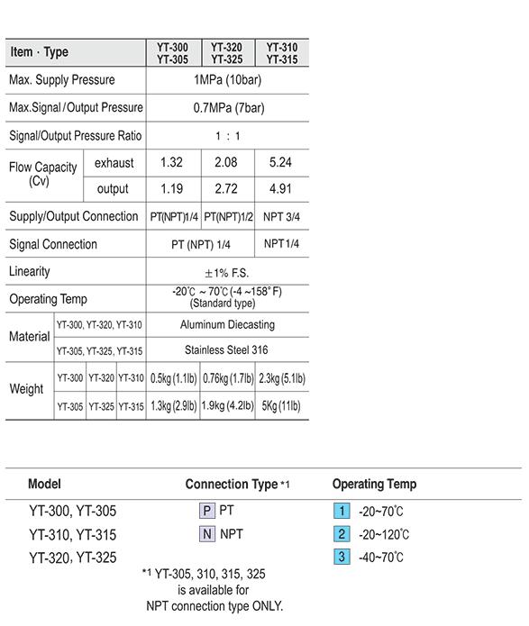 Ytc Large Size (3/4″) YT-310