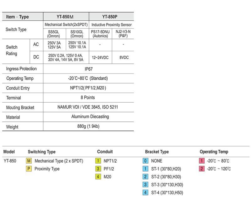 Ytc Non-Explosion Type YT-850