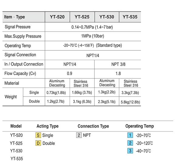 Ytc 3/8″ YT-530