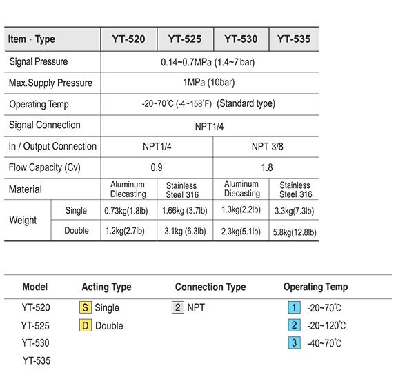 Ytc 1/4″ YT-520