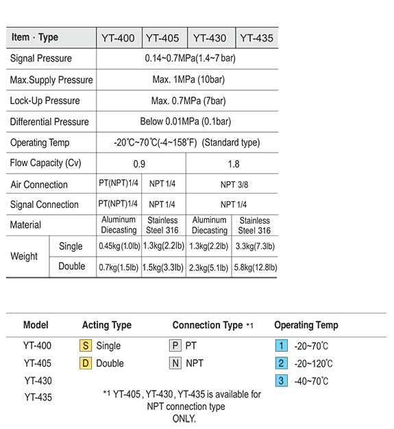 Ytc 3/8″ YT-430