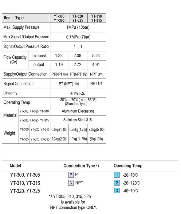 Ytc Medium size 1/2″ (Stainless Steel Type) YT-325