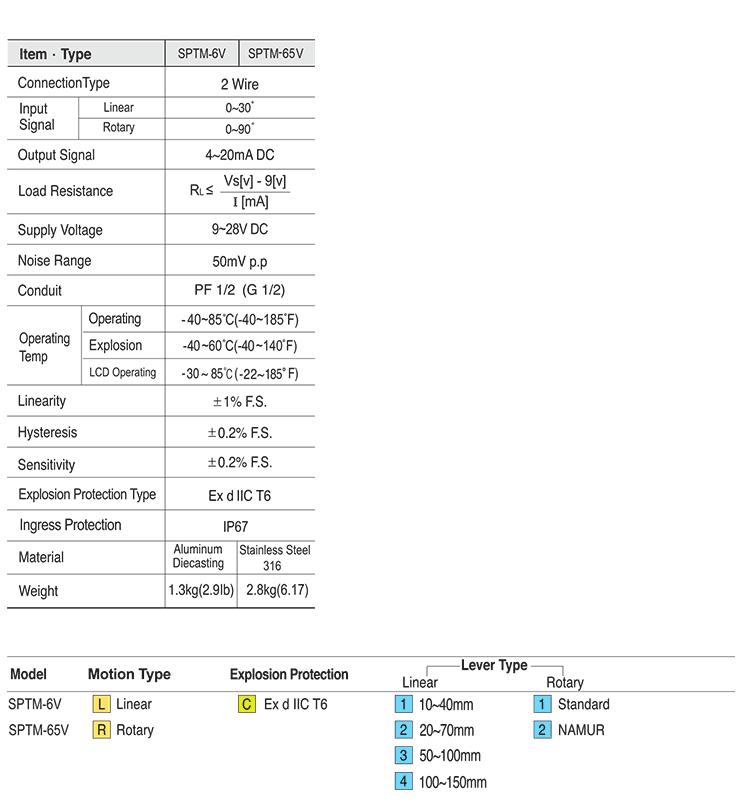 Ytc Flameproof Smart Type STPM-6V