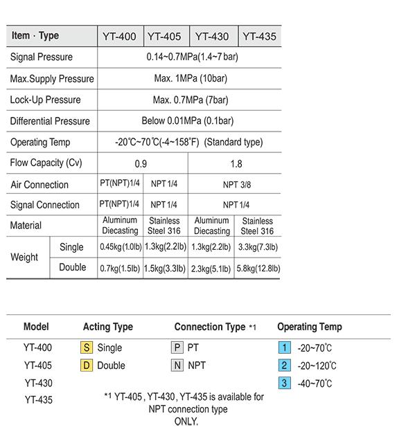 Ytc 1/4″ YT-400