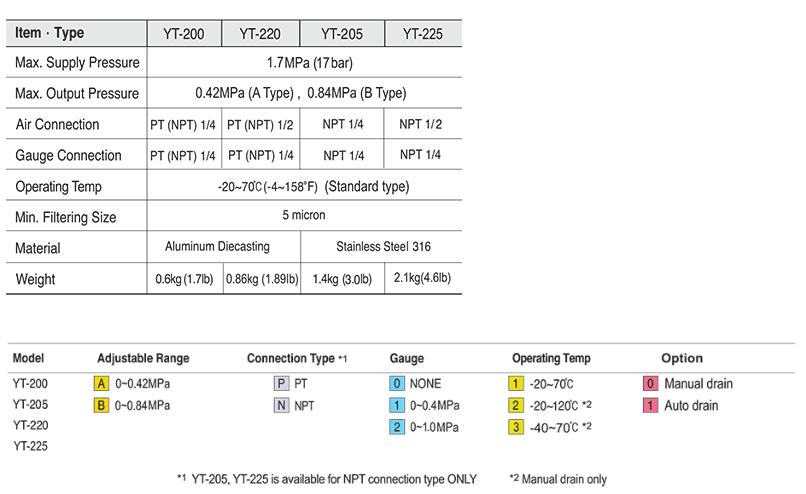 Ytc Pneumatic Air Filter Regulator 1/4″ YT-200