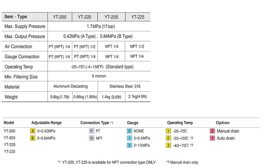 Ytc Pneumatic Air Filter Regulator 1/2″ YT-220