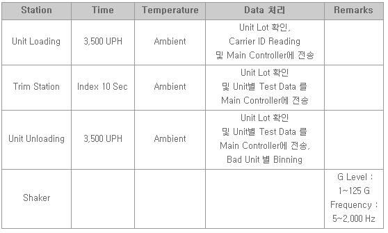 유진로봇 Trim Line for Accelerometer (Airbag Sensor)