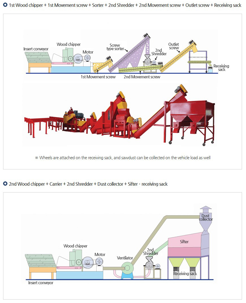 Yulim Machinery Layout of Fixed-type Machine